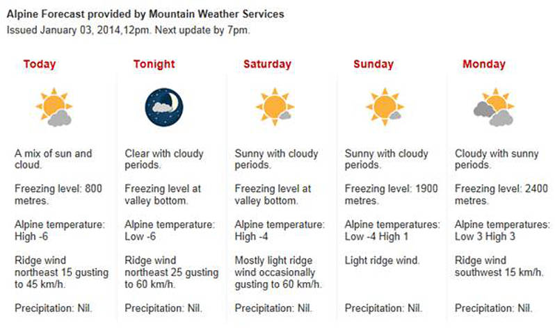Weekend Weather Conditions